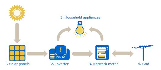 solar-power-explained