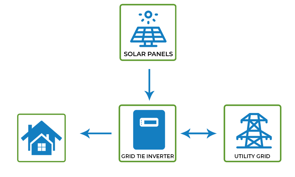 Grid Tie Solution 2
