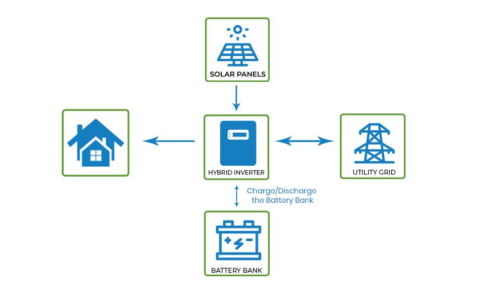 Hybrid Solar solutions2